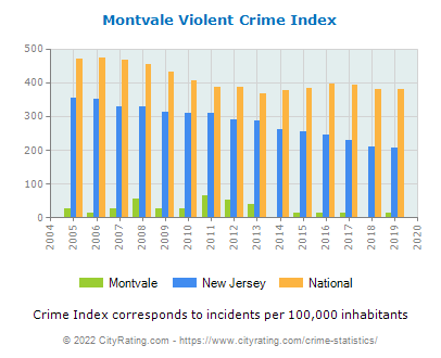 Montvale Violent Crime vs. State and National Per Capita