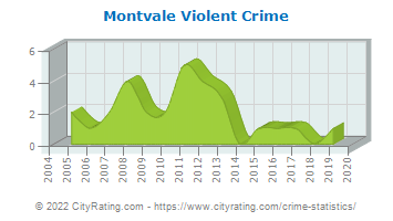 Montvale Violent Crime