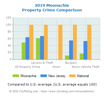 Moonachie Property Crime vs. State and National Comparison