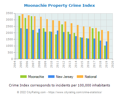 Moonachie Property Crime vs. State and National Per Capita