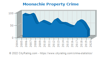 Moonachie Property Crime