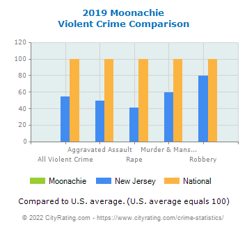 Moonachie Violent Crime vs. State and National Comparison