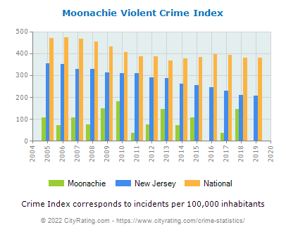 Moonachie Violent Crime vs. State and National Per Capita