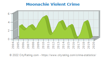 Moonachie Violent Crime