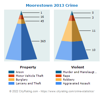 Moorestown Township Crime 2013