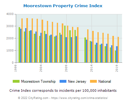 Moorestown Township Property Crime vs. State and National Per Capita