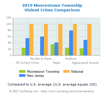 Moorestown Township Violent Crime vs. State and National Comparison