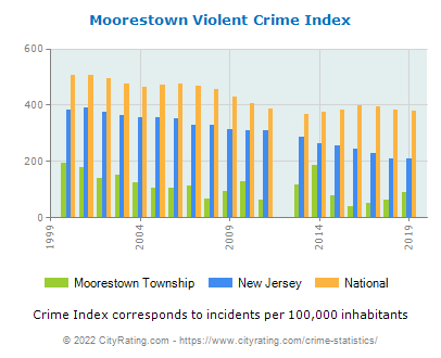 Moorestown Township Violent Crime vs. State and National Per Capita