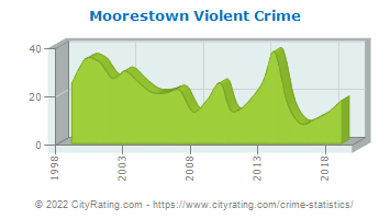 Moorestown Township Violent Crime
