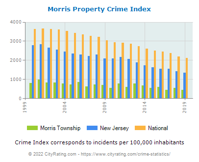 Morris Township Property Crime vs. State and National Per Capita