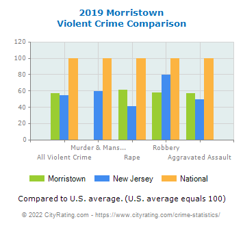 Morristown Violent Crime vs. State and National Comparison