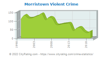 Morristown Violent Crime