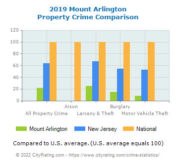 Mount Arlington Property Crime vs. State and National Comparison