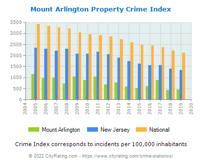 Mount Arlington Property Crime vs. State and National Per Capita