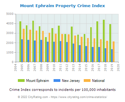 Mount Ephraim Property Crime vs. State and National Per Capita