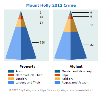 Mount Holly Township Crime 2012