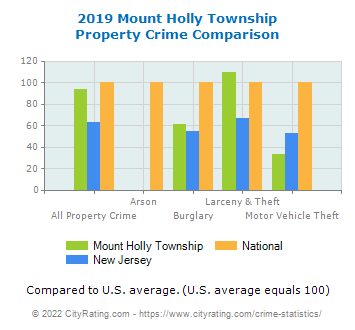 Mount Holly Township Property Crime vs. State and National Comparison