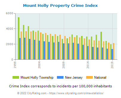 Mount Holly Township Property Crime vs. State and National Per Capita