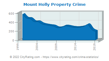 Mount Holly Township Property Crime