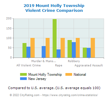 Mount Holly Township Violent Crime vs. State and National Comparison