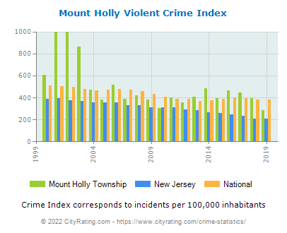 Mount Holly Township Violent Crime vs. State and National Per Capita