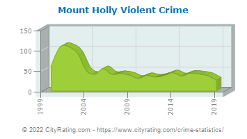 Mount Holly Township Violent Crime