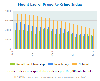 Mount Laurel Township Property Crime vs. State and National Per Capita