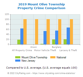 Mount Olive Township Property Crime vs. State and National Comparison