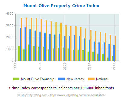 Mount Olive Township Property Crime vs. State and National Per Capita