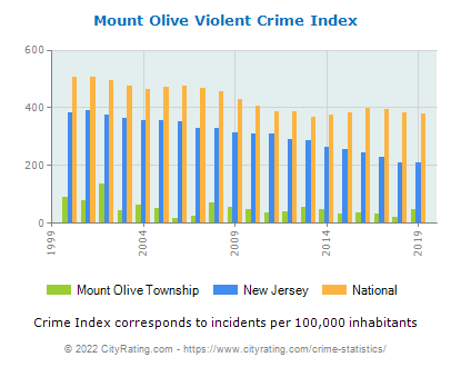 Mount Olive Township Violent Crime vs. State and National Per Capita