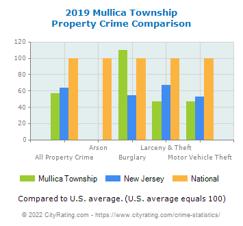 Mullica Township Property Crime vs. State and National Comparison