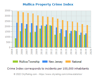 Mullica Township Property Crime vs. State and National Per Capita