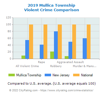 Mullica Township Violent Crime vs. State and National Comparison