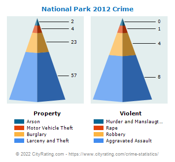 National Park Crime 2012
