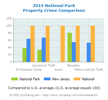 National Park Property Crime vs. State and National Comparison