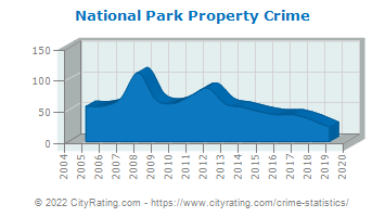 National Park Property Crime