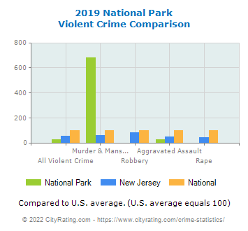 National Park Violent Crime vs. State and National Comparison