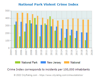 National Park Violent Crime vs. State and National Per Capita