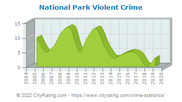 National Park Violent Crime
