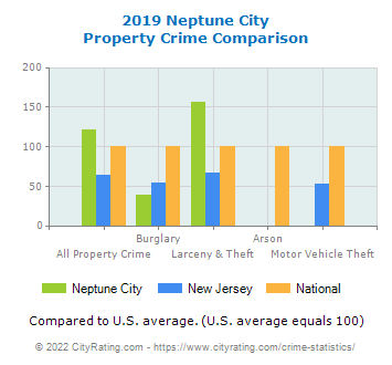 Neptune City Property Crime vs. State and National Comparison