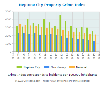 Neptune City Property Crime vs. State and National Per Capita
