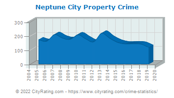 Neptune City Property Crime