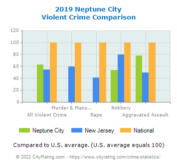Neptune City Violent Crime vs. State and National Comparison