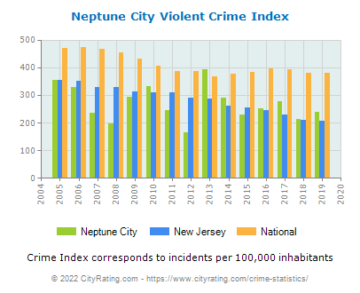 Neptune City Violent Crime vs. State and National Per Capita