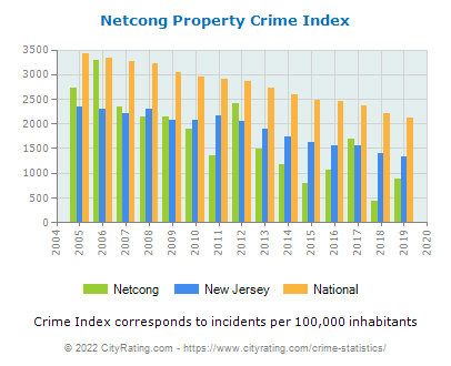 Netcong Property Crime vs. State and National Per Capita