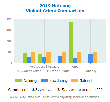 Netcong Violent Crime vs. State and National Comparison