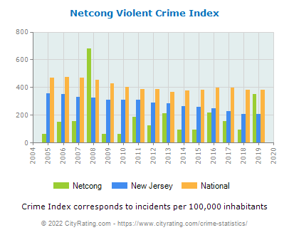Netcong Violent Crime vs. State and National Per Capita