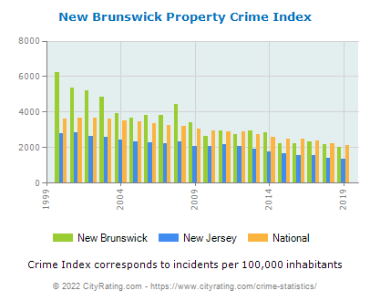 New Brunswick Property Crime vs. State and National Per Capita