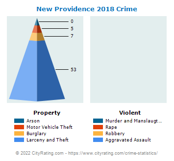 New Providence Crime 2018