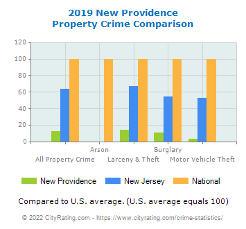 New Providence Property Crime vs. State and National Comparison
